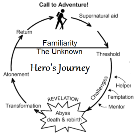 The_Hero's_Journey